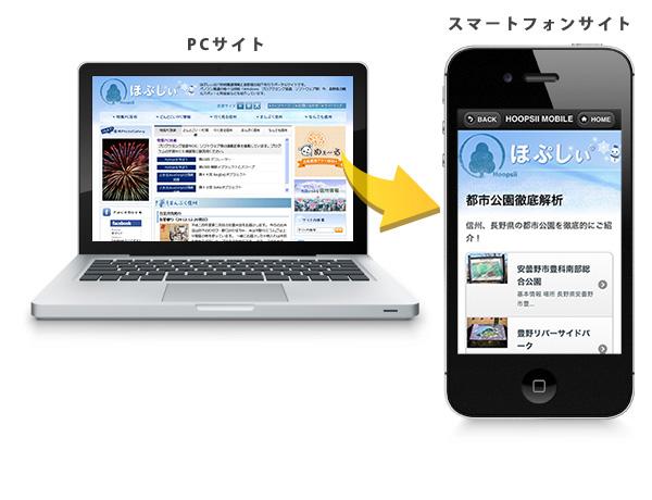 パソコンサイトとスマートフォンサイトの比較